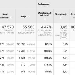 case study datalayer